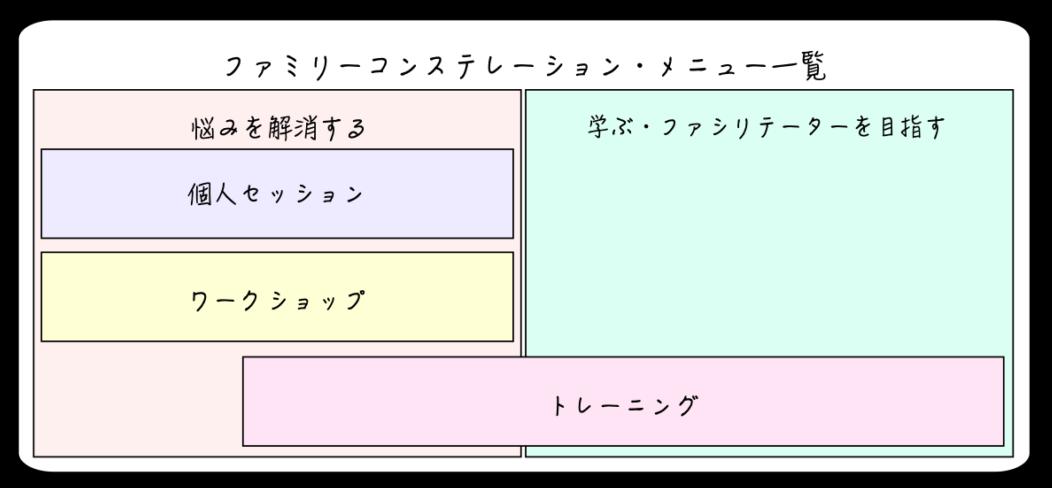 ファミリーコンステレーション・メニュー